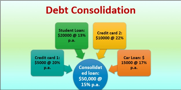 Types of Debt Consolidation Loans