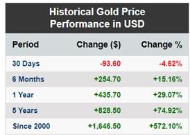 Gold vs. Silver price