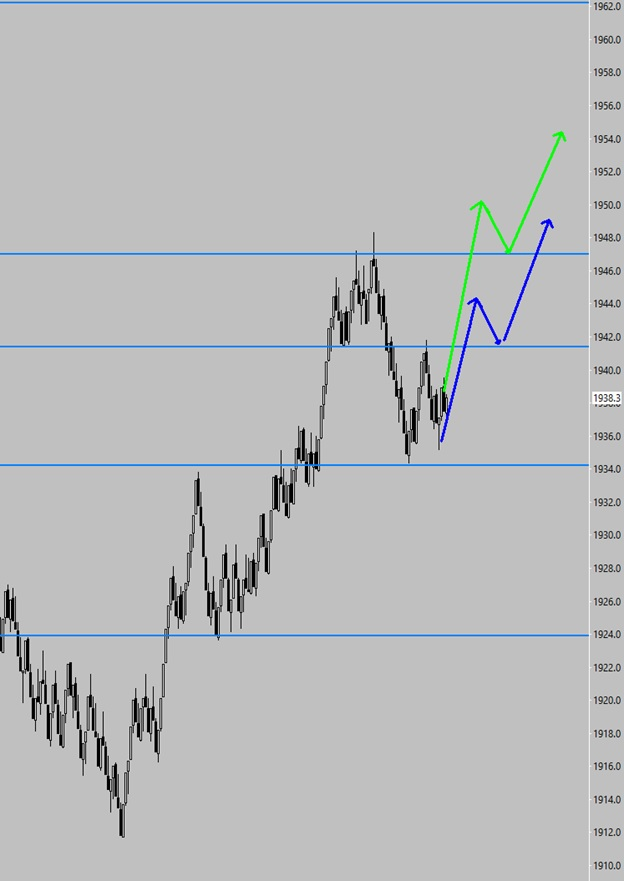 futures strategy #2