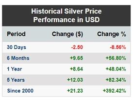 silver price performance