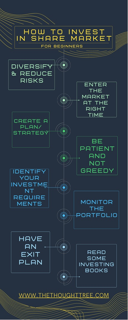 how to investment in share market