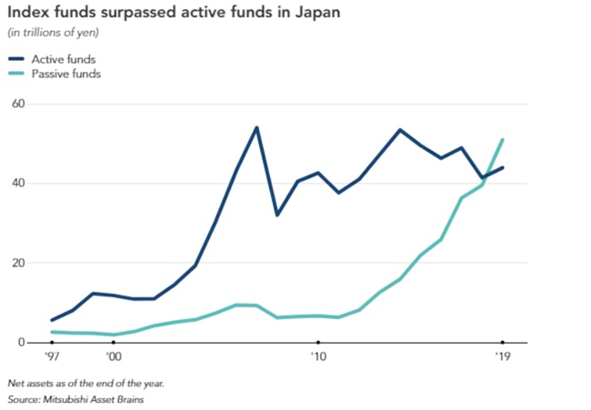 Index Funds overtake active funds