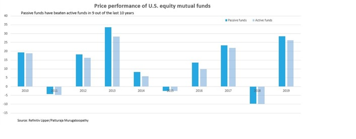 US-USA-Market Funds